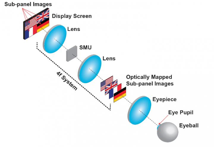 Optical Mapping 3-D Display