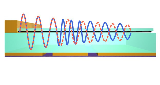 Phase modulation due to a local wavelength change