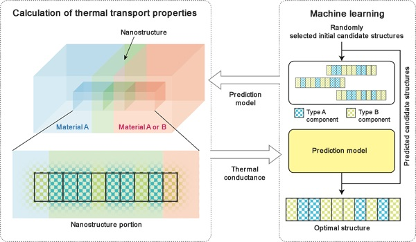 Schematics showing a calculation method for identifying nanostructures that either maximize or minimize thermal resistance.