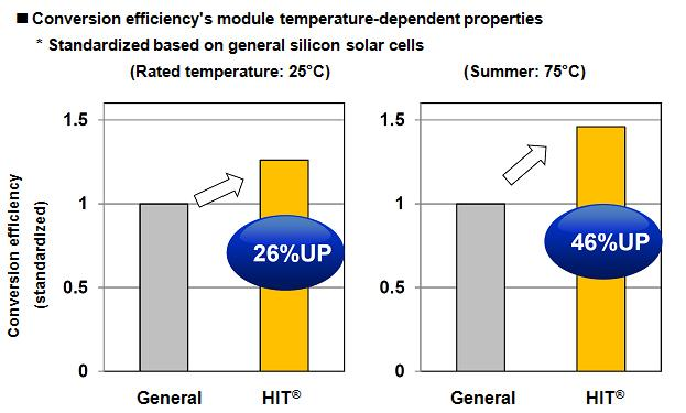 Conversion efficiency's module temperature-dependent properties