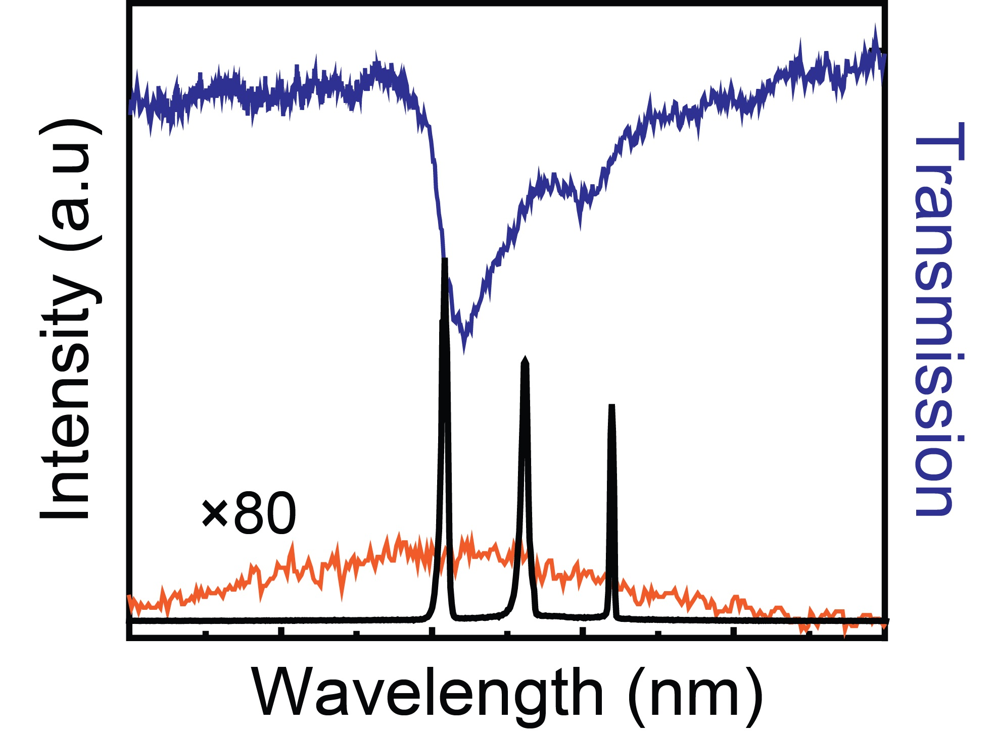 measured lasing emission (right) from NP superlattices with NP spacing