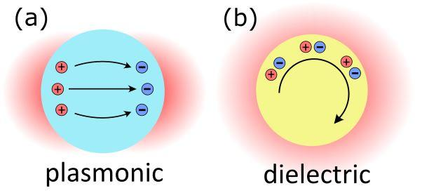 Optical resonances in plasmonic