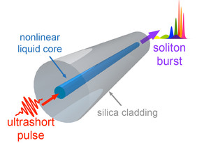 Illustration of a light pulse breaking up into solitons inside the optical fiber