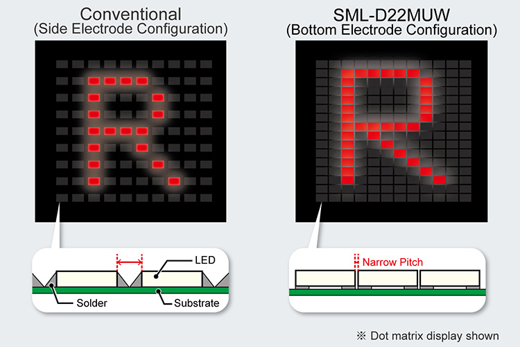 Ultra-Compact Low Profile 2-Color Chip LEDs