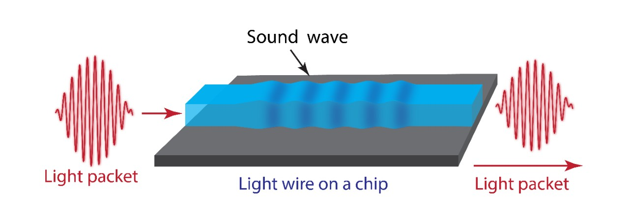 Basic principle: light enters the microchip and is stored briefly as an acoustic wave before propogation as light.