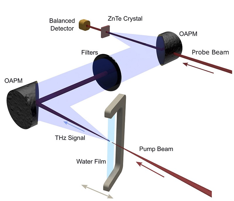 The experimental set-up used to generate terahertz waves from liquid water