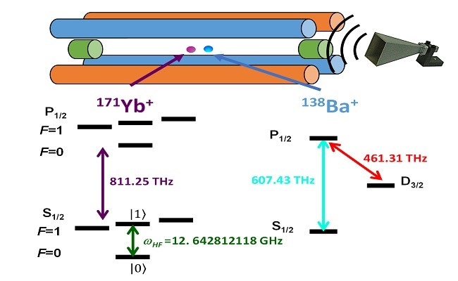 The schematic diagram of the demonstrated trapped-ion quantum memory