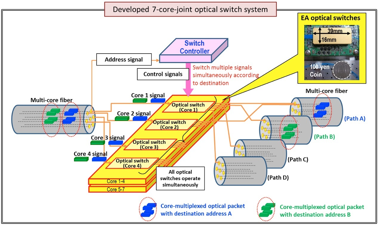 Concept diagram of high-speed 7-core-joint optical switch system