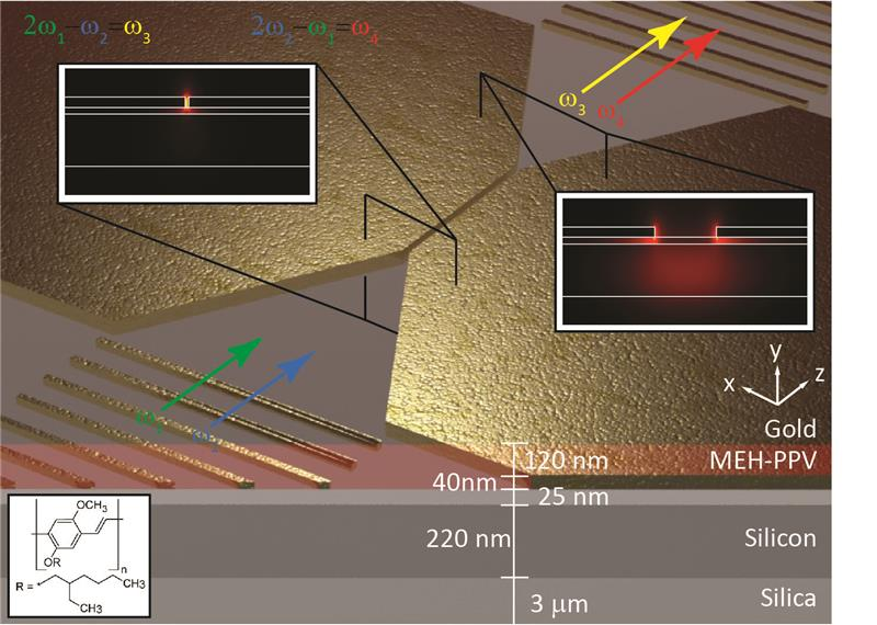 Nanofocusing and optical mode properties of the organic hybrid gap plasmon waveguide on the silicon platform used for degenerate four-wave mixing