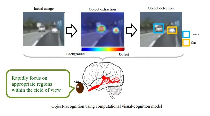Object-recognition using computational visual-cognition model