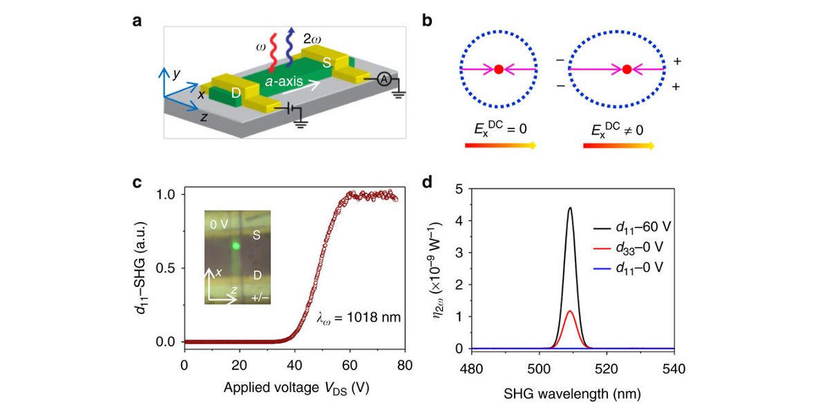 Penn Engineering Research Gives Optical Switches The