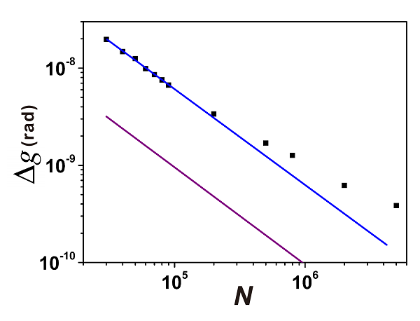 The results of precision depending on N. When N is less than 105, the scaling is Heisenberg-limited