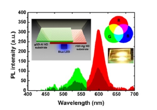 Spectrum showing different fluorescence with and without metallic nanostructure