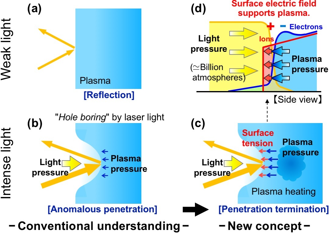 Interaction of laser light and plasma