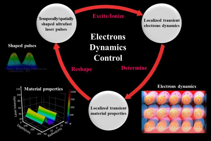 Schematic diagram of the idea of Electrons Dynamics Control