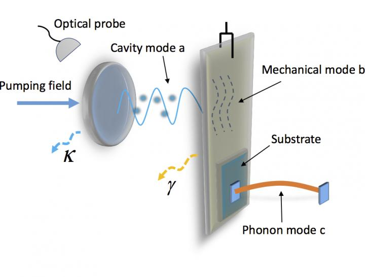 This is the scheme of the quantum non-demolition phonon counter