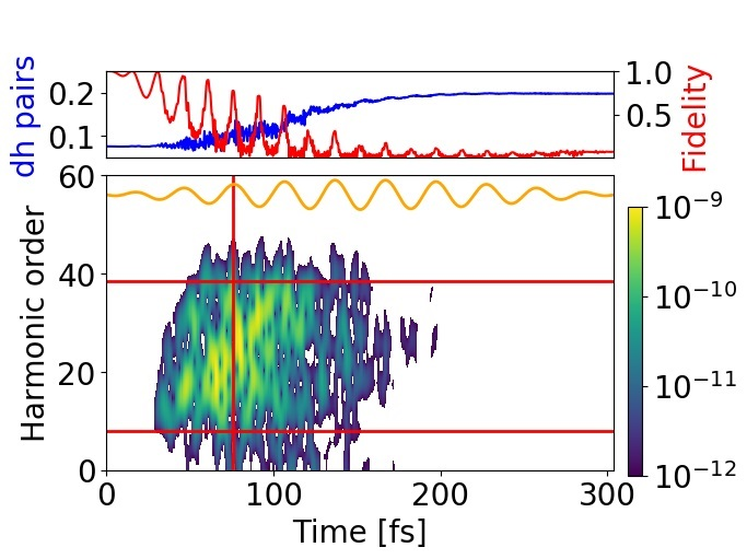 High harmonic spectroscopy of light-induced phase transition