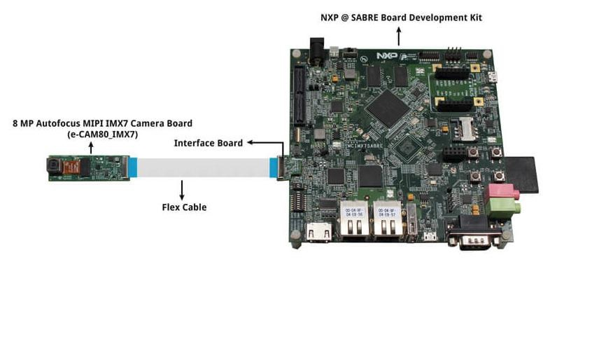 e-CAM80_IMX7 - 8MP MIPI camera for i.MX7 processors on NXP® SABRE Development Board