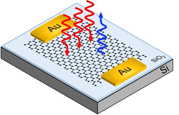 Third Harmonic Generation in Graphene
